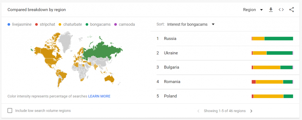 Google trends Bongacams audience mostly Russian