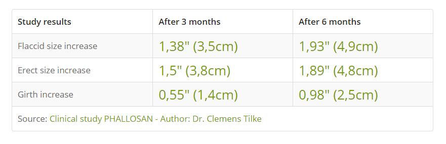 Phallosan forte results